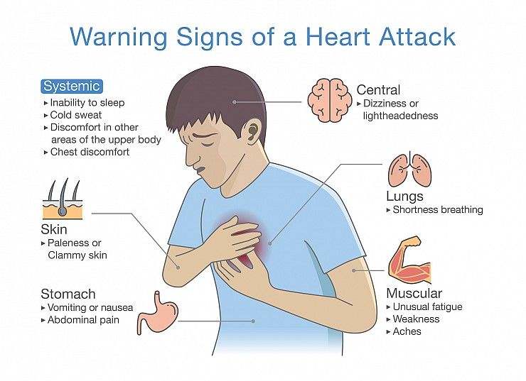 Heart Disease: Heart Attack and Angina